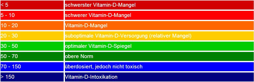Vitamin D und Dekristol 20000 – Ein Erfahrungsbericht
