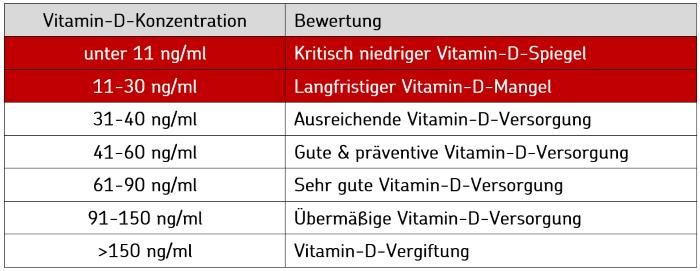 Vitamin d mangel therapie